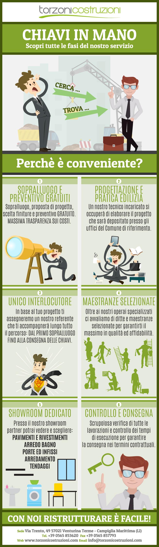 torzonicostruzioni-infografica-03