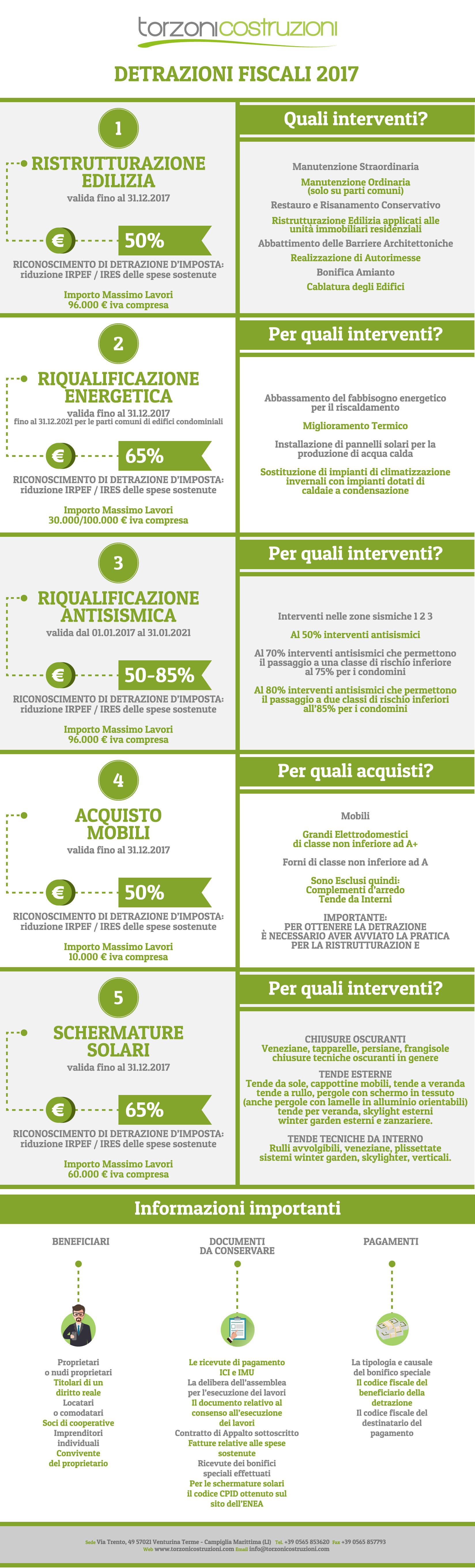 Risolviamo I Vostri Dubbi Sulle Detrazioni Fiscali Con Questa Semplice E  Chiara Infografica!